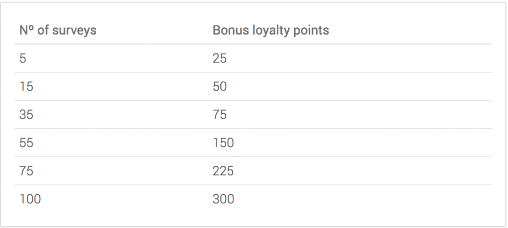 i-say loyalty bonus scheme