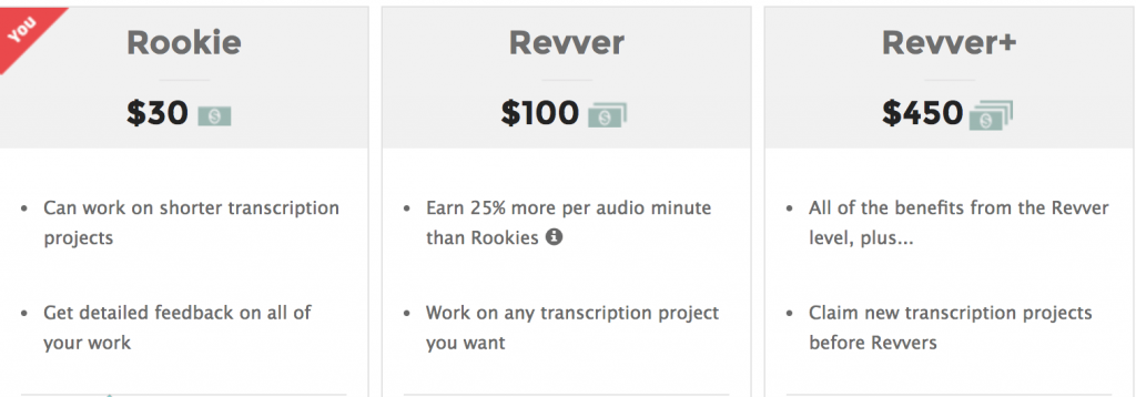 rates of pay for a transcriber