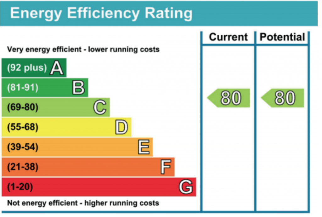 energy costs for a home
